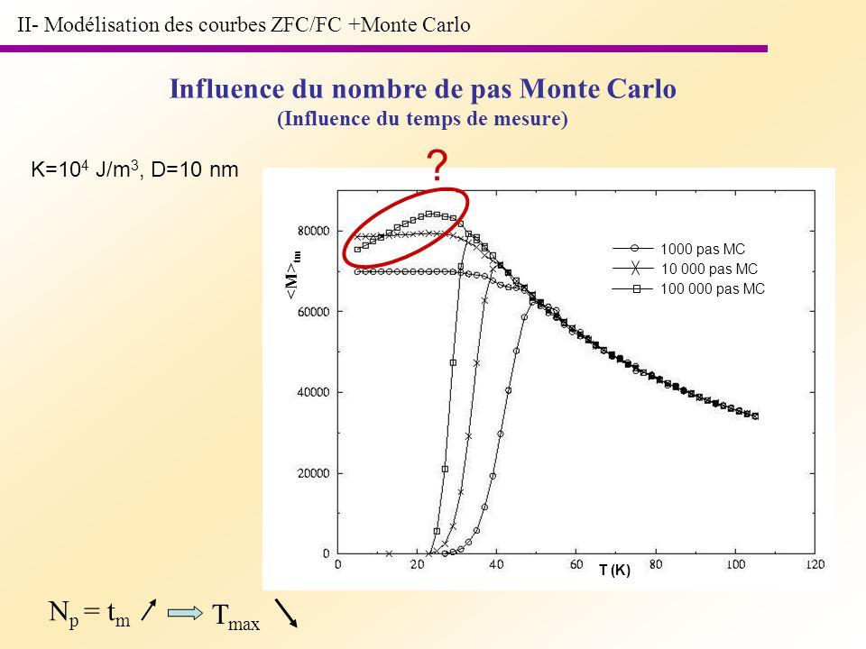 II- Modélisation des courbes ZFC/FC +Monte Carlo Influence du nombre de pas Monte Carlo (Influence du temps de mesure) tm 1000 pas MC 10 000 pas MC 10