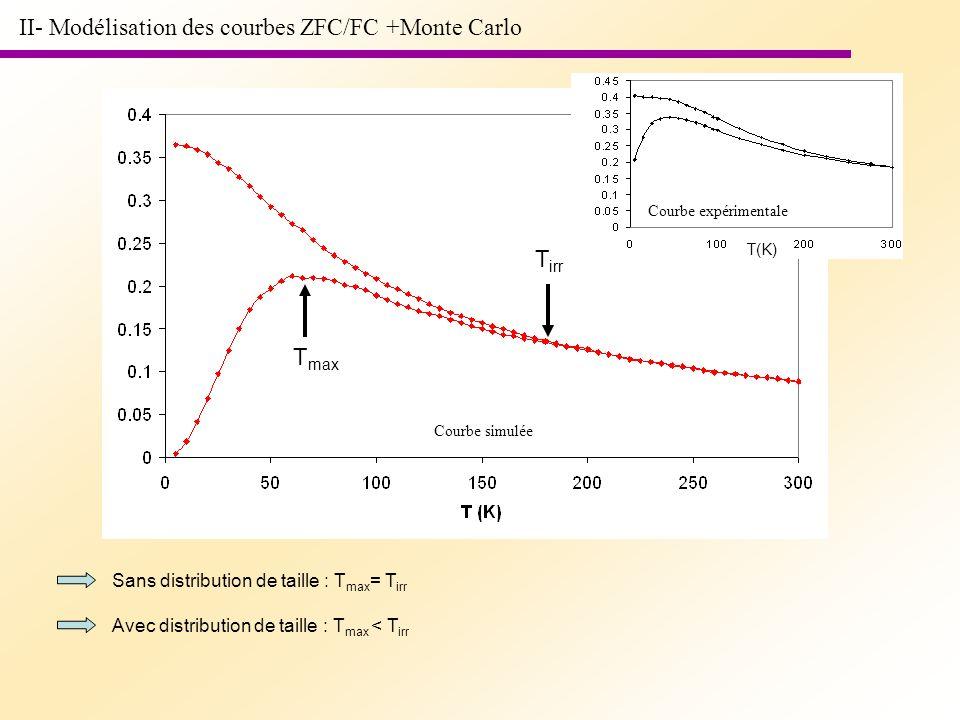 II- Modélisation des courbes ZFC/FC +Monte Carlo T irr T max Sans distribution de taille : T max = T irr Avec distribution de taille : T max < T irr T