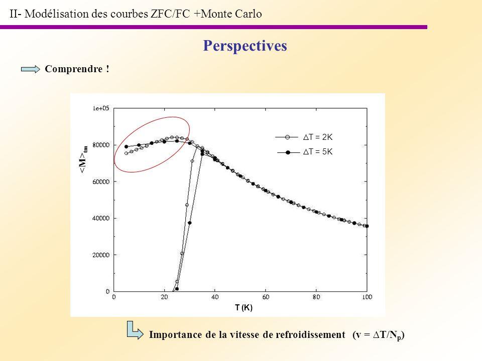 Perspectives II- Modélisation des courbes ZFC/FC +Monte Carlo T (K) tm Comprendre ! T = 2K T = 5K Importance de la vitesse de refroidissement (v = T/N