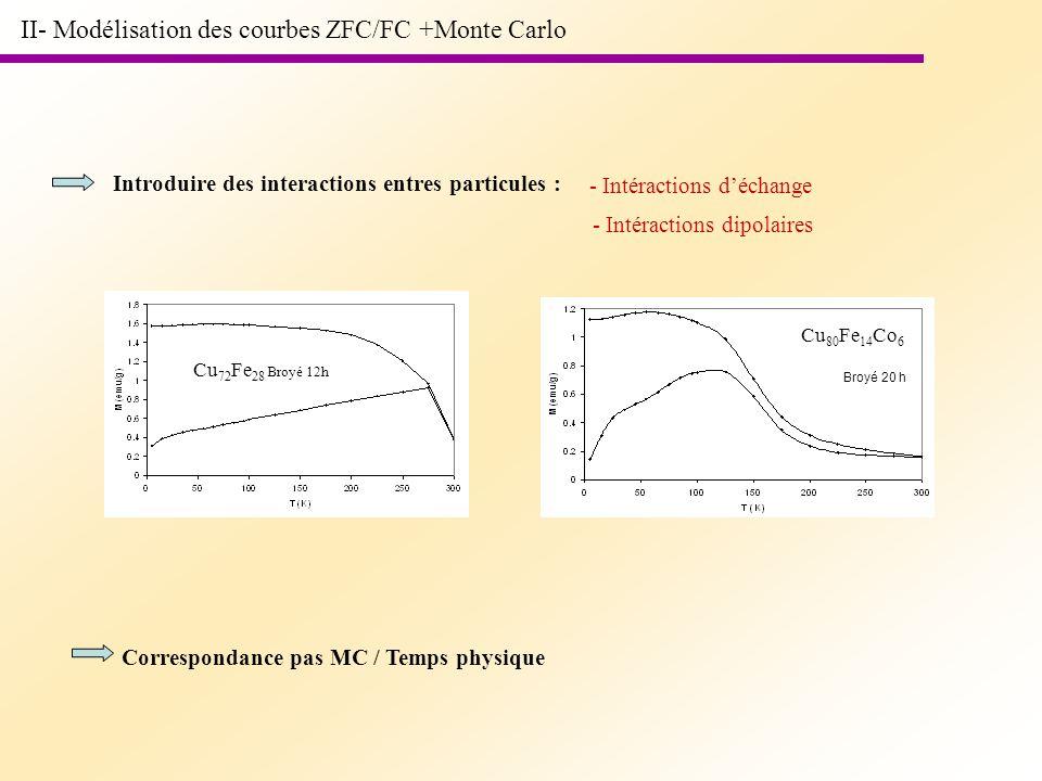 II- Modélisation des courbes ZFC/FC +Monte Carlo Introduire des interactions entres particules : - Intéractions déchange - Intéractions dipolaires Cor
