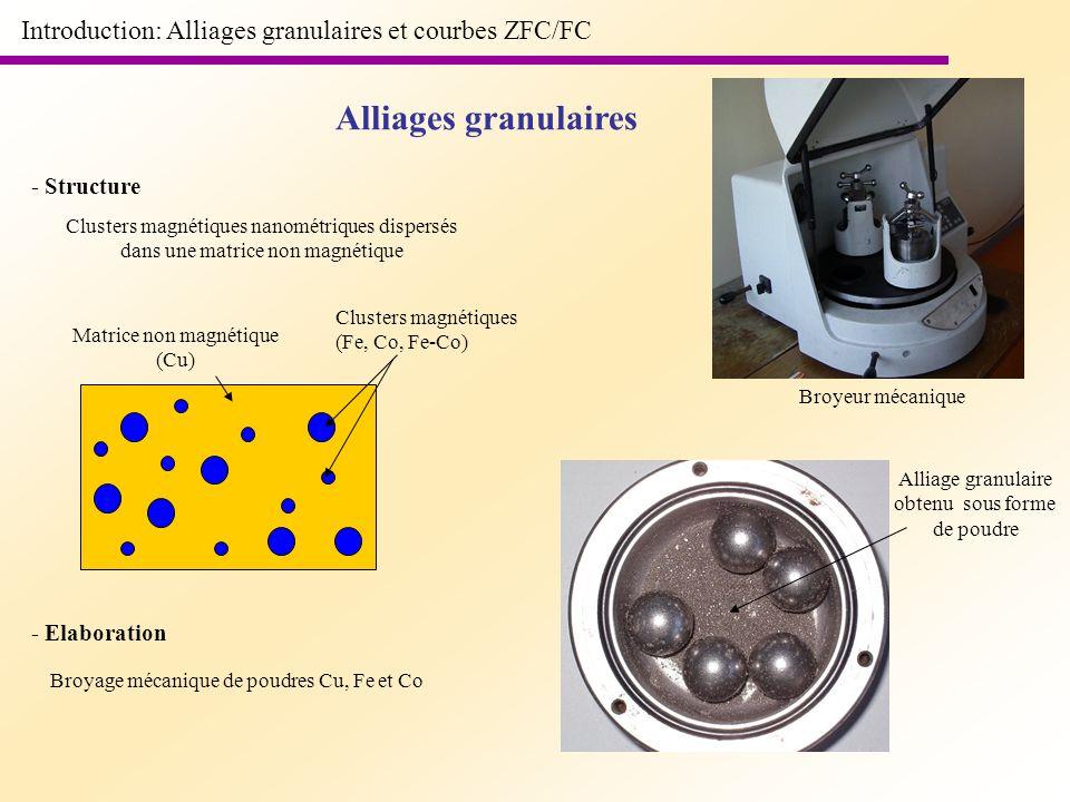 Introduction: Alliages granulaires et courbes ZFC/FC Alliages granulaires Clusters magnétiques nanométriques dispersés dans une matrice non magnétique