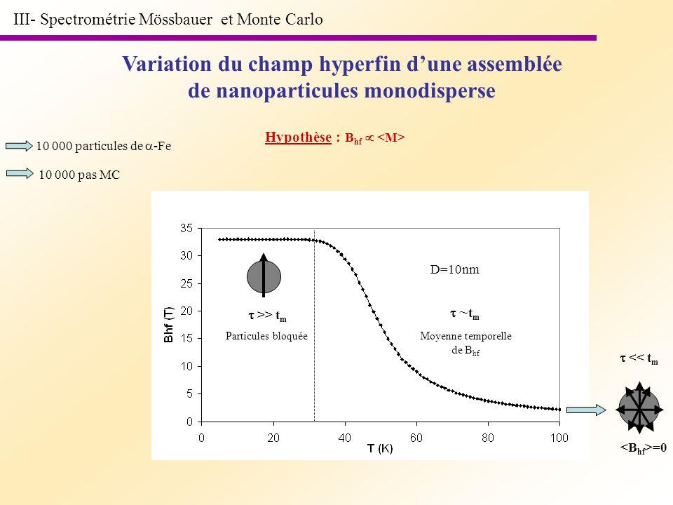 III- Spectrométrie Mössbauer et Monte Carlo Variation du champ hyperfin dune assemblée de nanoparticules monodisperse 10 000 particules de -Fe D=10nm