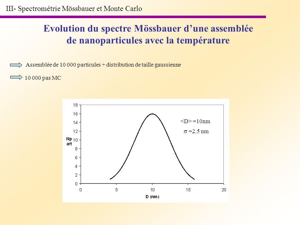 III- Spectrométrie Mössbauer et Monte Carlo Evolution du spectre Mössbauer dune assemblée de nanoparticules avec la température Assemblée de 10 000 pa