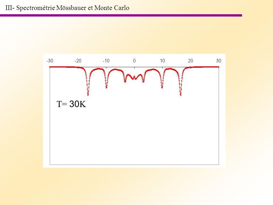 T= 30 K III- Spectrométrie Mössbauer et Monte Carlo