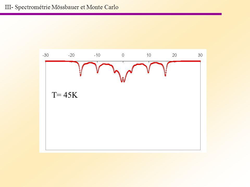 T= 45K III- Spectrométrie Mössbauer et Monte Carlo
