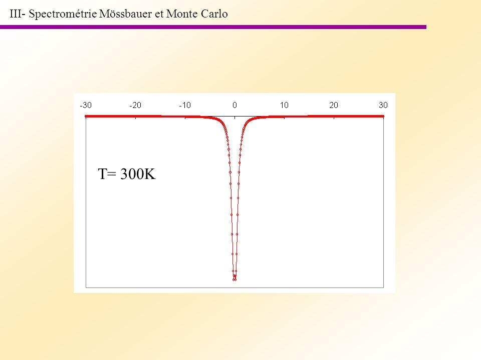 T= 300K III- Spectrométrie Mössbauer et Monte Carlo