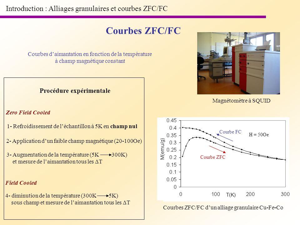 Introduction : Alliages granulaires et courbes ZFC/FC Procédure expérimentale Courbes daimantation en fonction de la température à champ magnétique co