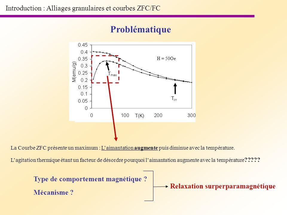 T(K) M(emu/g) H = 50Oe Introduction : Alliages granulaires et courbes ZFC/FC Problématique La Courbe ZFC présente un maximum : Laimantation augmente p