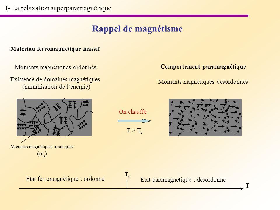 I- La relaxation superparamagnétique Rappel de magnétisme Matériau ferromagnétique massif Moments magnétiques ordonnés Existence de domaines magnétiqu