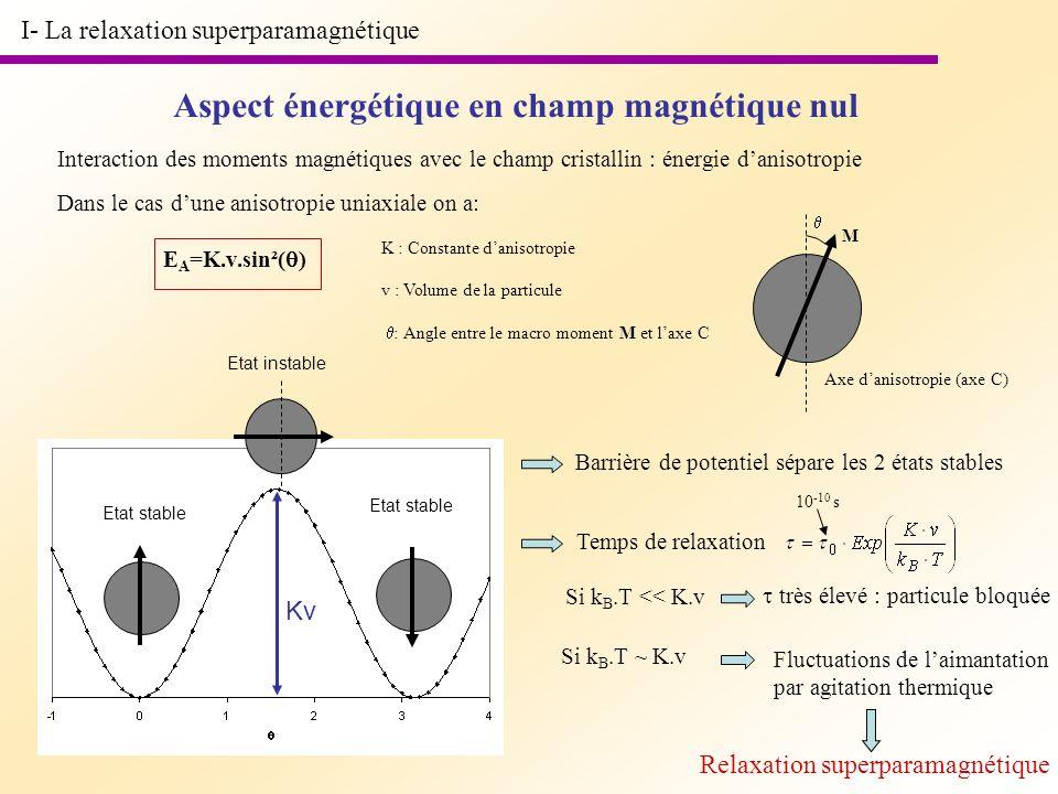 Aspect énergétique en champ magnétique nul Interaction des moments magnétiques avec le champ cristallin : énergie danisotropie Dans le cas dune anisot