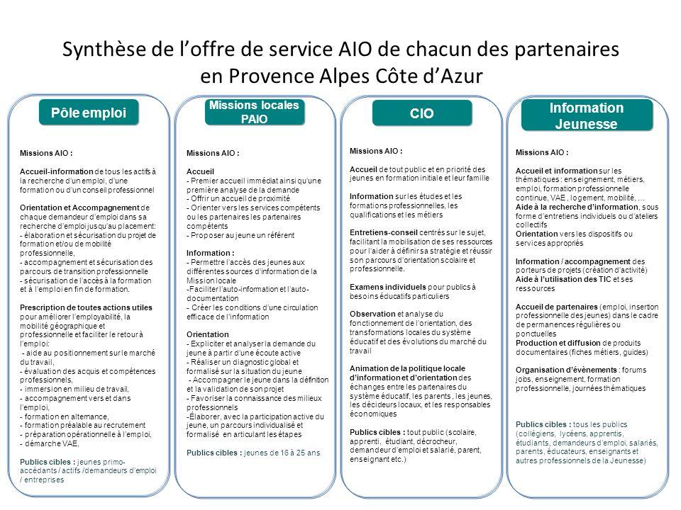 Synthèse de loffre de service AIO de chacun des partenaires en Provence Alpes Côte dAzur Missions AIO : Accueil et information sur les thématiques : e