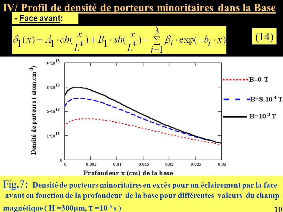 IV/ Profil de densité de porteurs minoritaires dans la Base - Face avant: (14) Fig.7: Densité de porteurs minoritaires en excès pour un éclairement pa