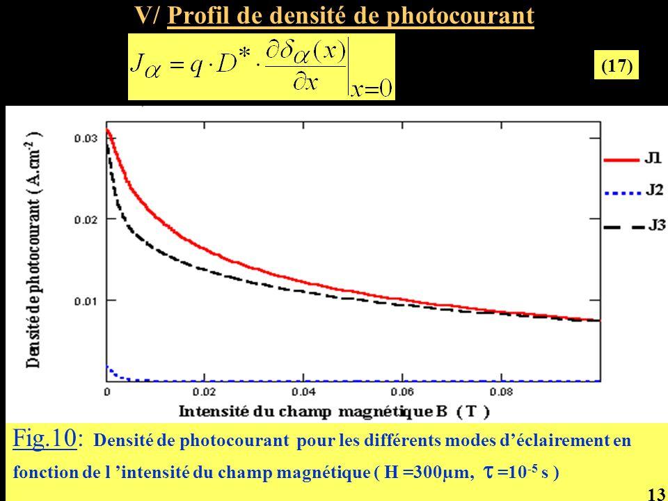 V/ Profil de densité de photocourant Fig.10: Densité de photocourant pour les différents modes déclairement en fonction de l intensité du champ magnét