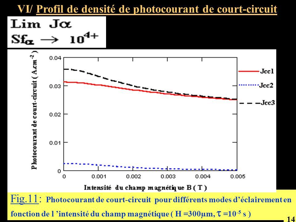 Fig.11: Photocourant de court-circuit pour différents modes déclairement en fonction de l intensité du champ magnétique ( H =300µm, =10 -5 s ) VI/ Pro