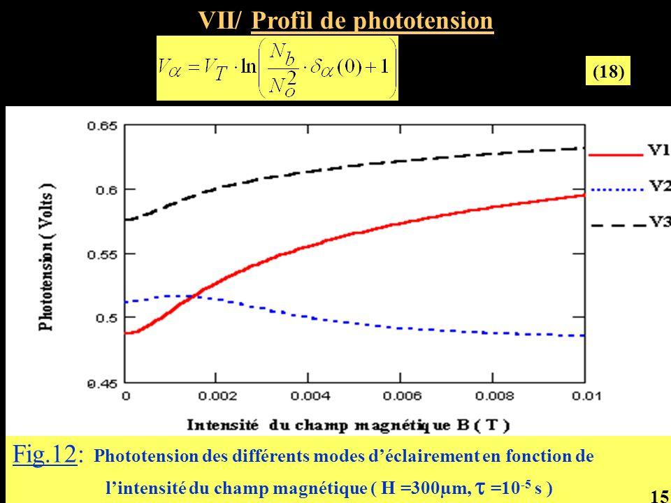 Fig.12: Phototension des différents modes déclairement en fonction de lintensité du champ magnétique ( H =300µm, =10 -5 s ) VII/ Profil de phototensio