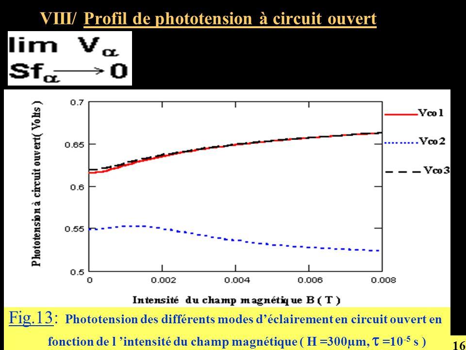 Fig.13: Phototension des différents modes déclairement en circuit ouvert en fonction de l intensité du champ magnétique ( H =300µm, =10 -5 s ) VIII/ P