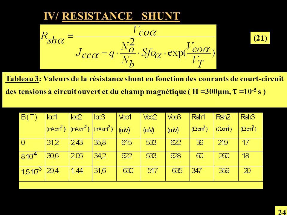 IV/ RESISTANCE SHUNT (21) Tableau 3: Valeurs de la résistance shunt en fonction des courants de court-circuit des tensions à circuit ouvert et du cham