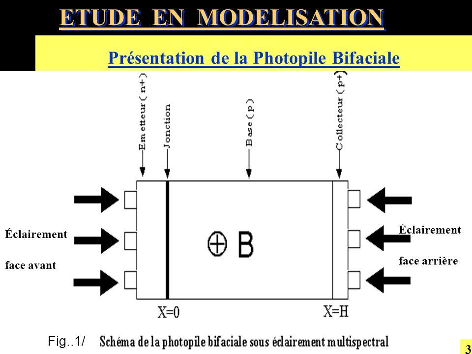 Fig.11: Photocourant de court-circuit pour différents modes déclairement en fonction de l intensité du champ magnétique ( H =300µm, =10 -5 s ) VI/ Profil de densité de photocourant de court-circuit 14