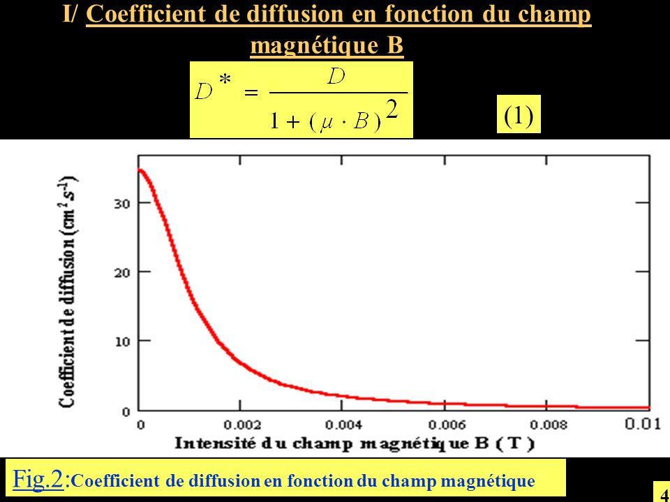 II/ Longueur de diffusion en fonction du champ magnétique B (2) Fig.3: Longueur de diffusion en fonction du champ magnétique pour différentes valeurs de.