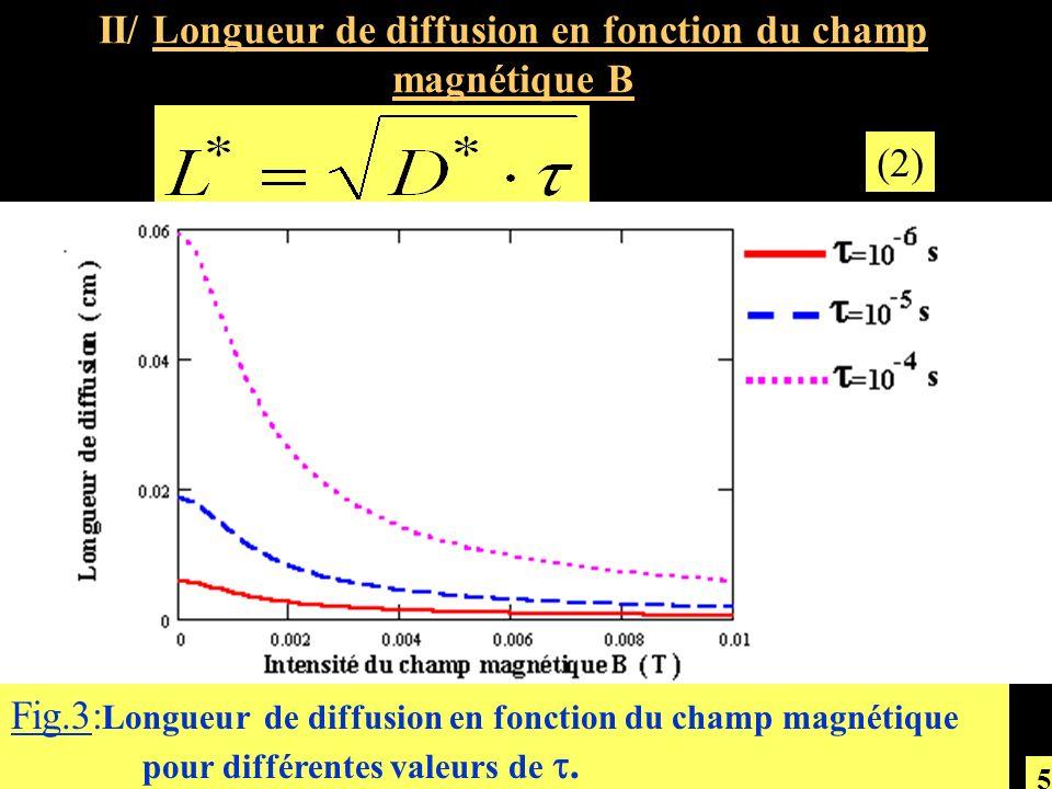 II/ Longueur de diffusion en fonction du champ magnétique B (2) Fig.3: Longueur de diffusion en fonction du champ magnétique pour différentes valeurs