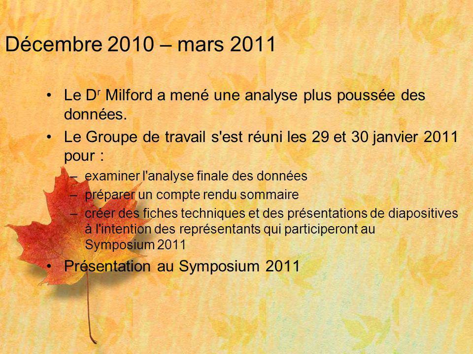 Décembre 2010 – mars 2011 Le D r Milford a mené une analyse plus poussée des données. Le Groupe de travail s'est réuni les 29 et 30 janvier 2011 pour
