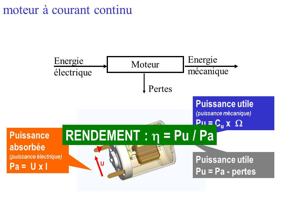 Moteur Energie électrique Energie mécanique Pertes Puissance absorbée (puissance électrique) Pa = U x I Puissance utile (puissance mécanique) Pu = C u x Puissance utile Pu = Pa - pertes RENDEMENT : = Pu / Pa moteur à courant continu