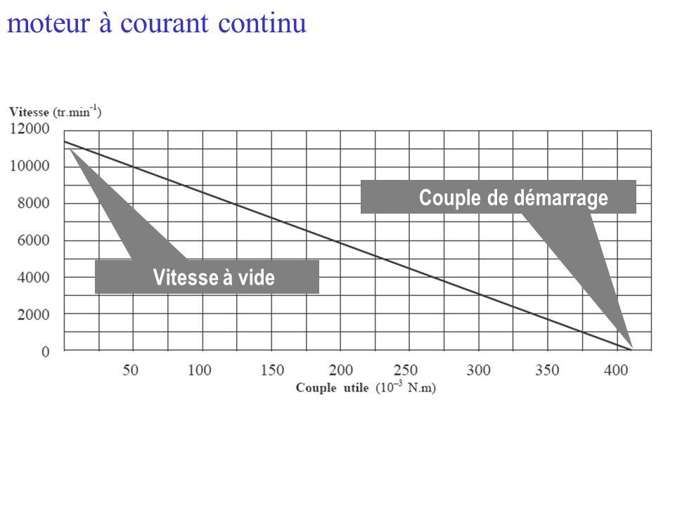 Le couple que fournit le moteur et la vitesse de rotation sont dépendants lun de lautre. moteur à courant continu Vitesse à vide Couple de démarrage