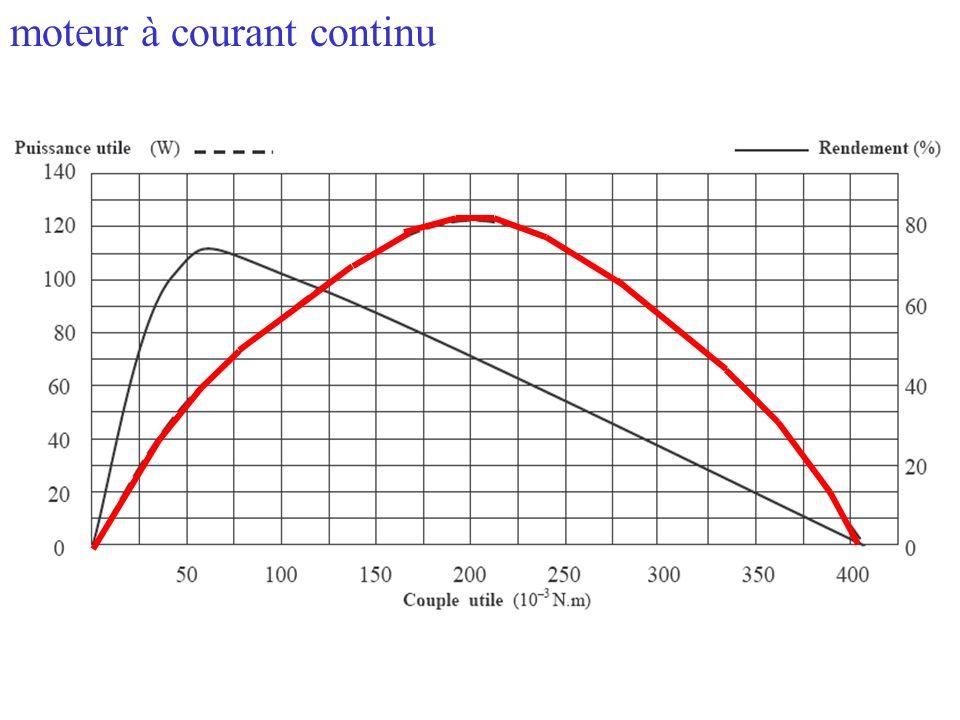 De la courbe couple vitesse se déduit la courbe puissance utile du moteur Pu = C (N.m). (rad/s) Pu = (2 /60). C (N.m). N (tr/min) moteur à courant con