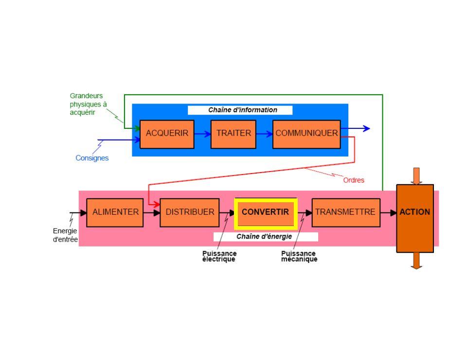 Les moteurs électriques Il existe un grand nombre de type de moteurs : Moteurs à courant continu Moteurs asynchrones Moteurs synchrones Moteurs pas à pas…