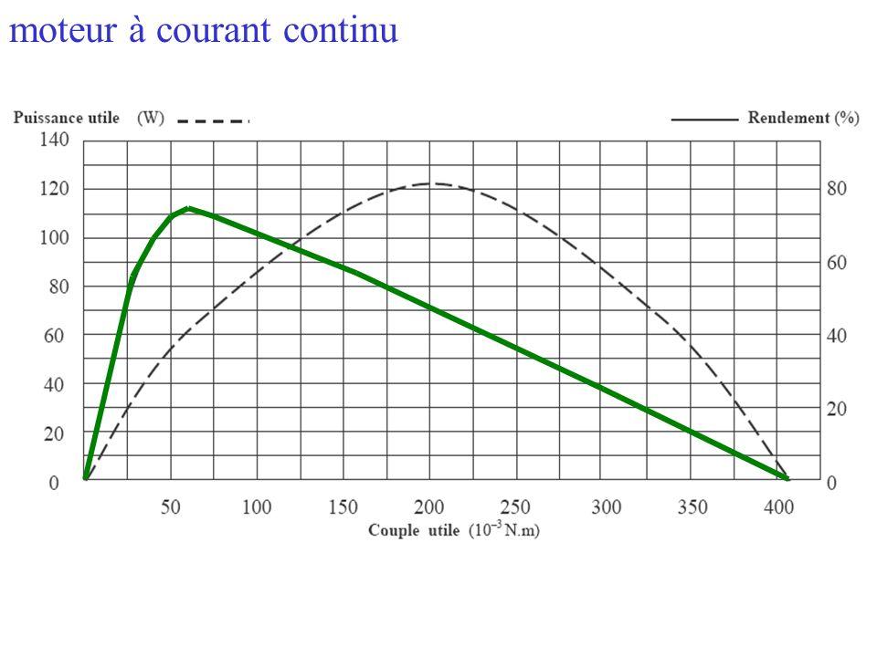 Le rendement dun moteur est le rapport entre la puissance mécanique utile quil peut fournir et la puissance quil absorbe. La puissance utile et la pui