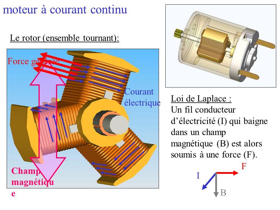 Le rotor (ensemble tournant): Loi de Laplace : Un fil conducteur délectricité (I) qui baigne dans un champ magnétique (B) est alors soumis à une force