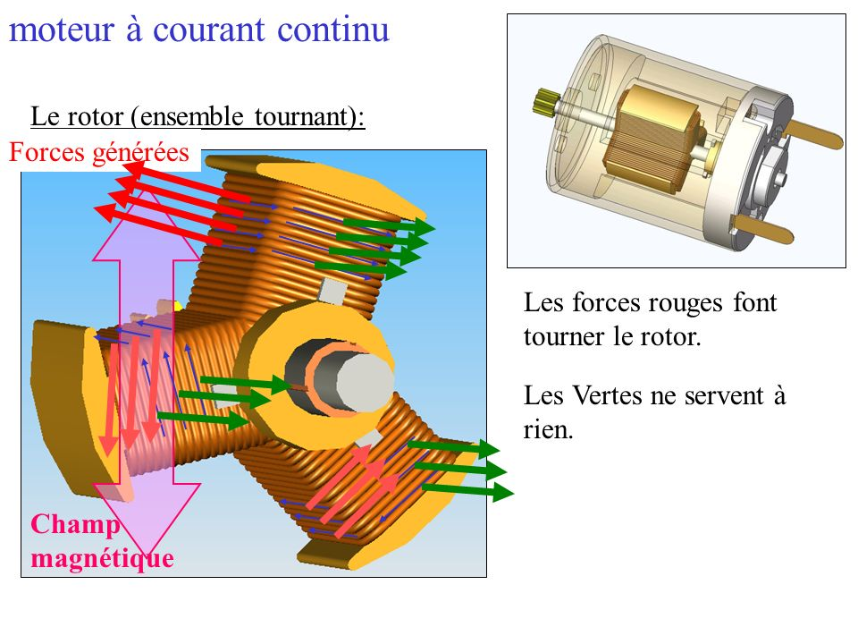Le rotor (ensemble tournant): Les forces rouges font tourner le rotor. Champ magnétique Forces générées Les Vertes ne servent à rien. moteur à courant