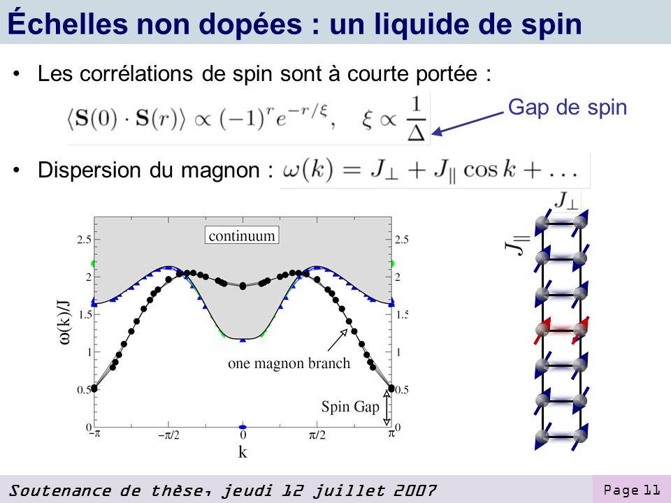 Soutenance de thèse, jeudi 12 juillet 2007 Page 11 Les corrélations de spin sont à courte portée : Dispersion du magnon : Échelles non dopées : un liquide de spin Gap de spin