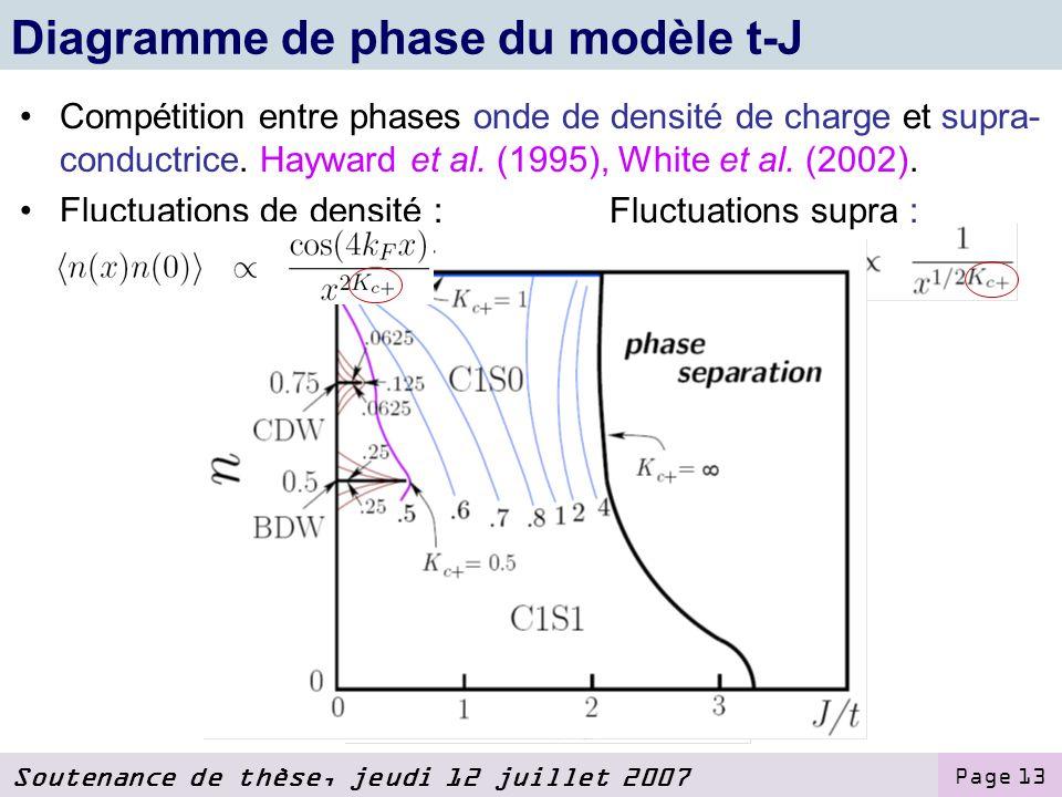Soutenance de thèse, jeudi 12 juillet 2007 Page 13 Compétition entre phases onde de densité de charge et supra- conductrice.