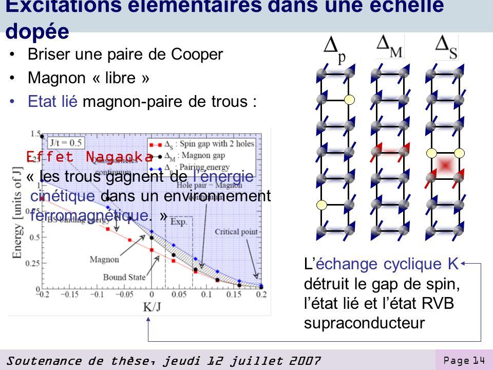 Soutenance de thèse, jeudi 12 juillet 2007 Page 14 Excitations élémentaires dans une échelle dopée Briser une paire de Cooper Magnon « libre » Etat lié magnon-paire de trous : Léchange cyclique K détruit le gap de spin, létat lié et létat RVB supraconducteur Effet Nagaoka « les trous gagnent de lénergie cinétique dans un environnement ferromagnétique.