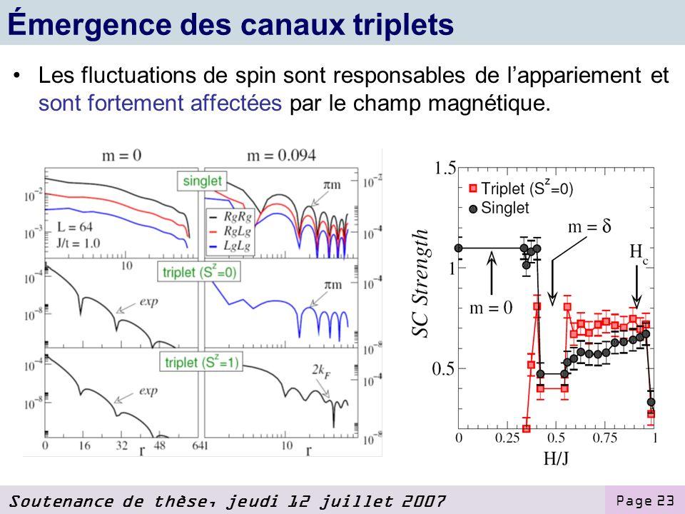 Soutenance de thèse, jeudi 12 juillet 2007 Page 23 Émergence des canaux triplets Les fluctuations de spin sont responsables de lappariement et sont fortement affectées par le champ magnétique.