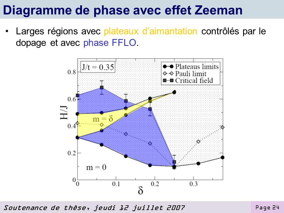 Soutenance de thèse, jeudi 12 juillet 2007 Page 24 Diagramme de phase avec effet Zeeman Larges régions avec plateaux daimantation contrôlés par le dopage et avec phase FFLO.
