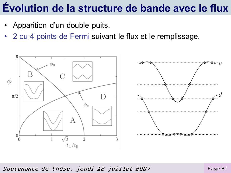 Soutenance de thèse, jeudi 12 juillet 2007 Page 29 Évolution de la structure de bande avec le flux Apparition dun double puits.
