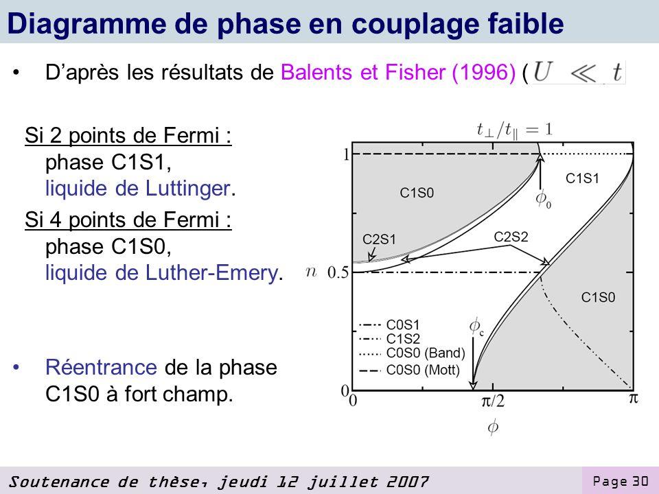 Soutenance de thèse, jeudi 12 juillet 2007 Page 30 Diagramme de phase en couplage faible Daprès les résultats de Balents et Fisher (1996) ( ): Si 2 points de Fermi : phase C1S1, liquide de Luttinger.