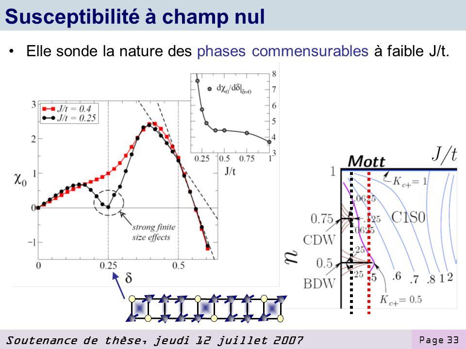 Soutenance de thèse, jeudi 12 juillet 2007 Page 33 Susceptibilité à champ nul Elle sonde la nature des phases commensurables à faible J/t.