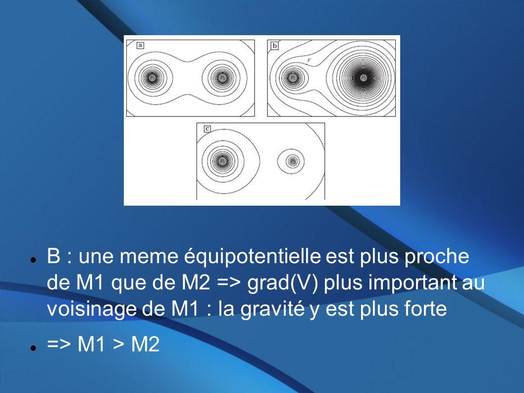 B : une meme équipotentielle est plus proche de M1 que de M2 => grad(V) plus important au voisinage de M1 : la gravité y est plus forte => M1 > M2