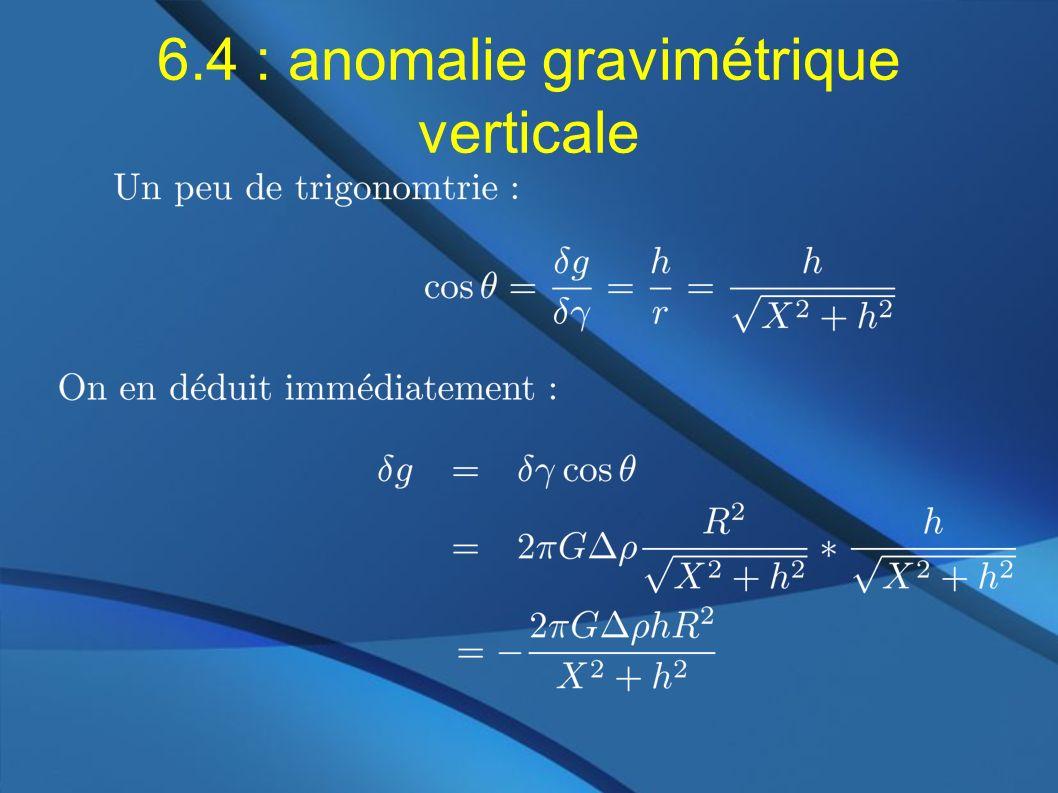 6.4 : anomalie gravimétrique verticale