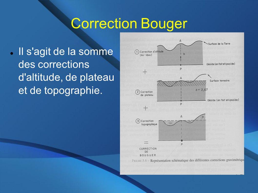 Correction Bouger Il s'agit de la somme des corrections d'altitude, de plateau et de topographie.
