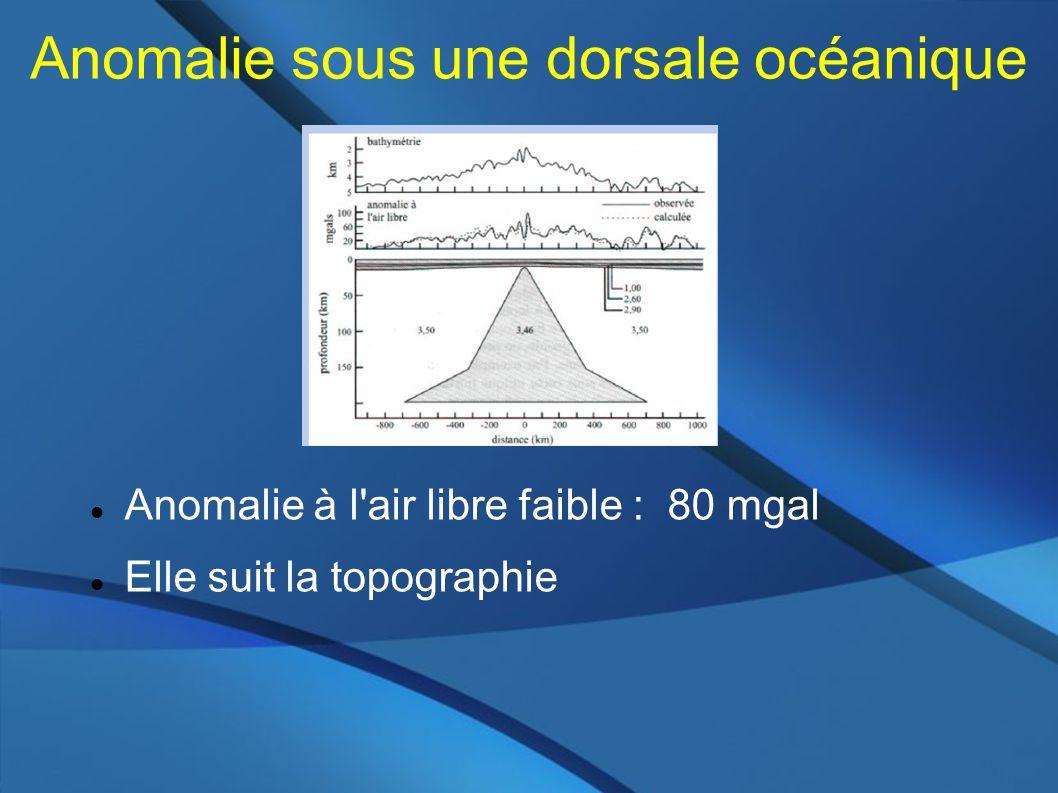 Anomalie sous une dorsale océanique Anomalie à l air libre faible : 80 mgal Elle suit la topographie