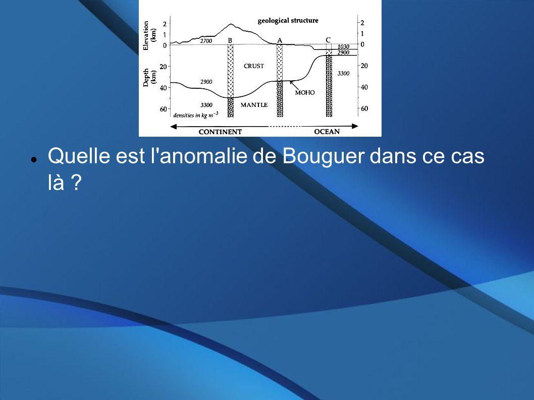 Quelle est l'anomalie de Bouguer dans ce cas là ?