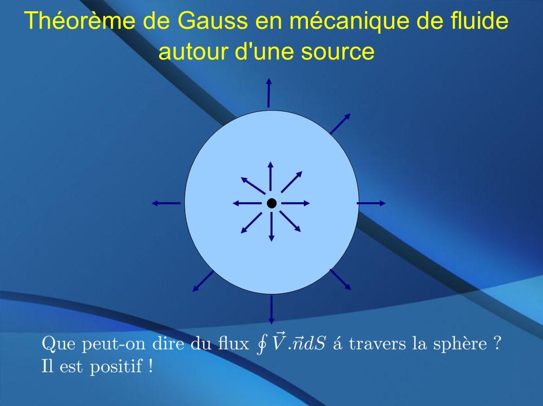Théorème de Gauss en mécanique de fluide autour d un puit
