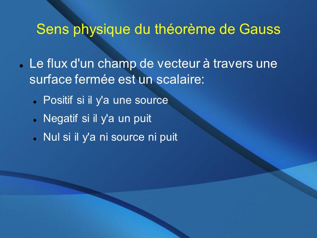Sens physique du théorème de Gauss Le flux d un champ de vecteur à travers une surface fermée est un scalaire: Positif si il y a une source Negatif si il y a un puit Nul si il y a ni source ni puit
