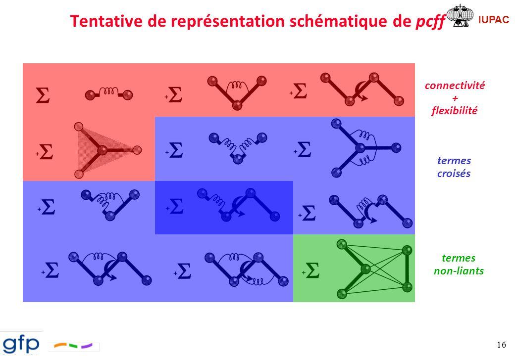 IUPAC 17 Méthodes Classiques Mécanique Moléculaire Utilisation dun champ de forces afin de calculer les interactions entre atomes Dynamique Moléculaire Intégration des équations du mouvement afin dobtenir une trajectoire permettant ainsi de décrire des phénomènes physiques minimisation changement de référentiel approximation harmonique Hessien
