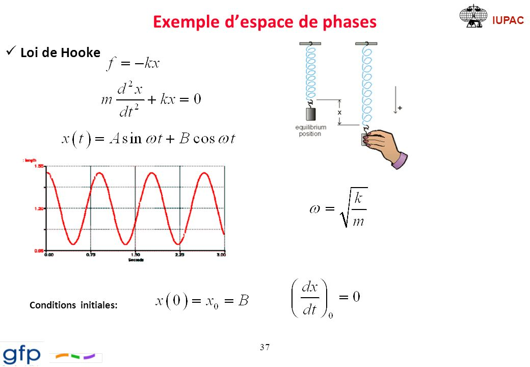 IUPAC Exemple despace de phases Loi de Hooke Conditions initiales: 37
