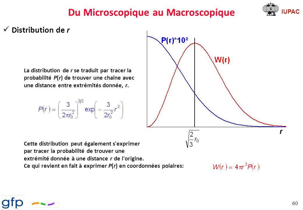 IUPAC Du Microscopique au Macroscopique Chaîne gaussienne Moments ð moyenne: ð écart-type: Distance bout-à-bout d un polymère suit une loi gaussienne Une chaîne gaussienne est assimilée à une marche au hasard MAIS, dans un tel modèle, on ne tient pas compte des interactions ð à courte distance (RIS) ð à longue distance (SAW) 61